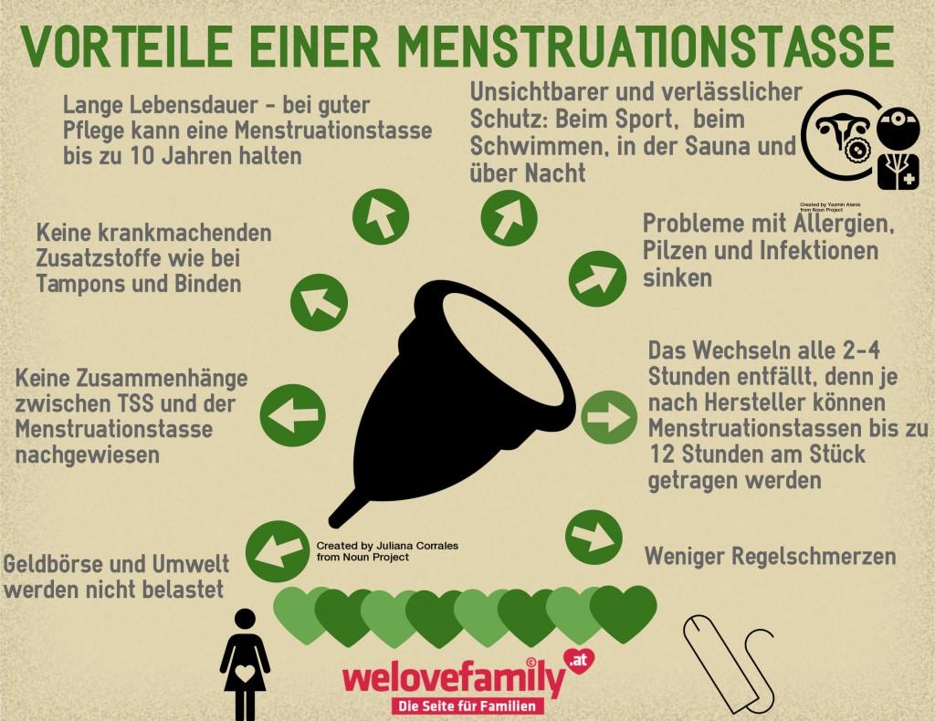 vorteile menstruationstasse infografik